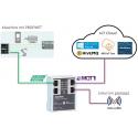 Applikation MQTT Gateway